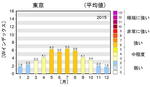 最大UVインデックス年間推移グラフ画像