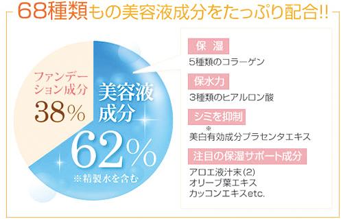 美容液成分がファンデーション全体の62%