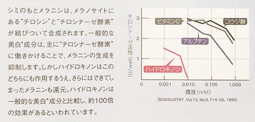アンプルール・ハイドロキノンの美白力グラフ