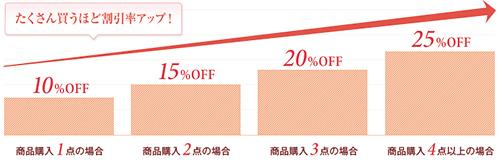 購入点数に応じて最大25%オフ